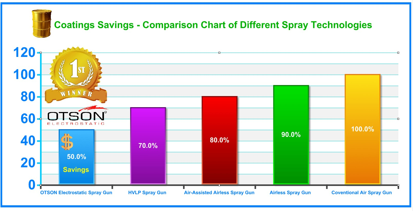 Coating Savings Comparison Chart Of Different Spray Technologies