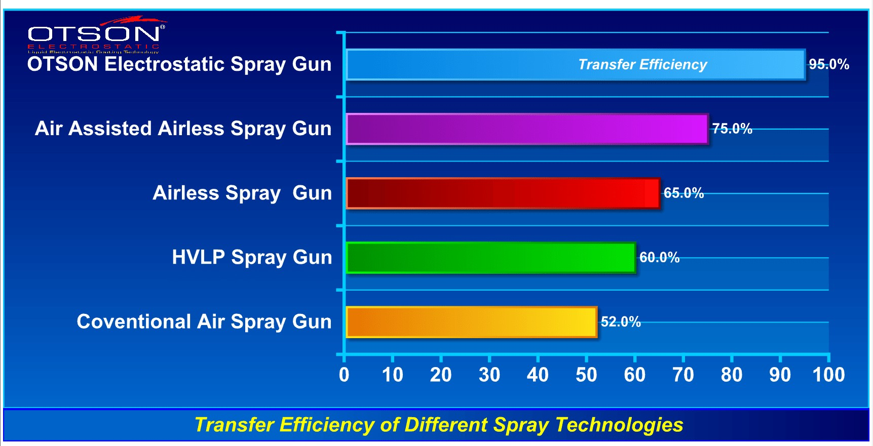 Transfer Efficiency Electrostatic Spray Gun