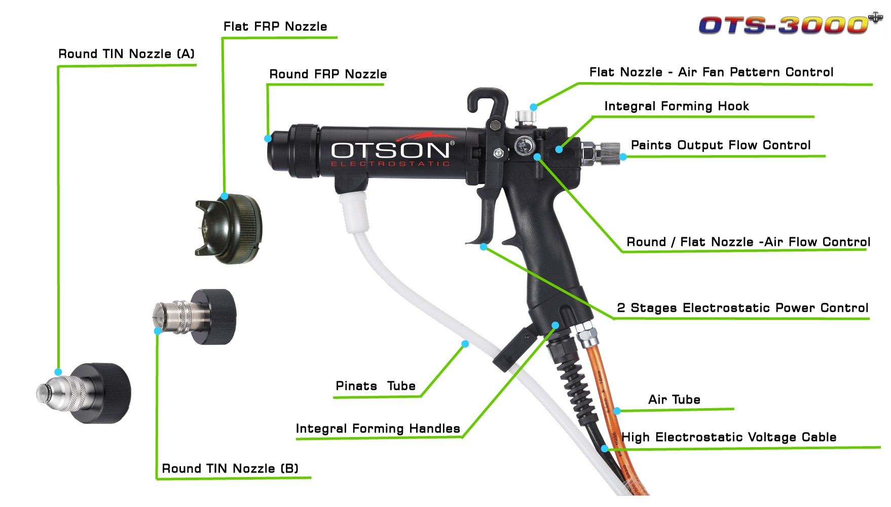 Electrostatic Spray Gun -Nozzles