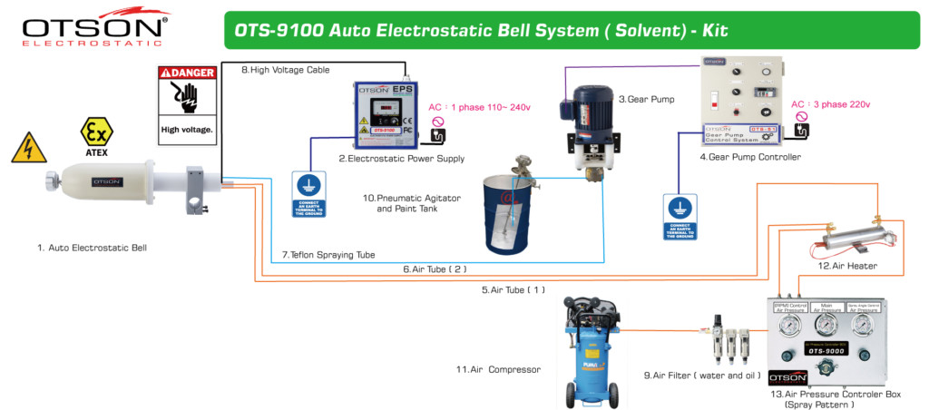 OTSON Auto Electrostatic Bell OTS 9100 Kit