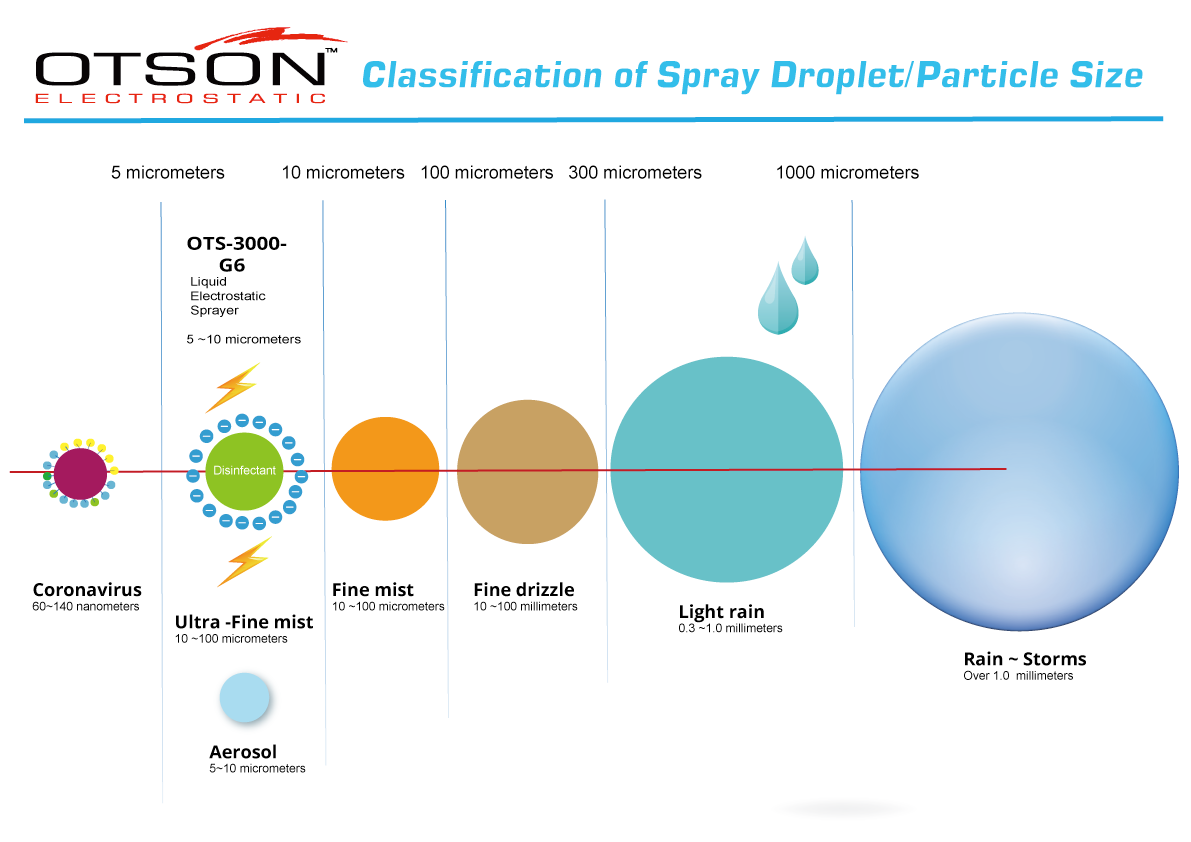 Classification of Spray Droplet and Particle Size