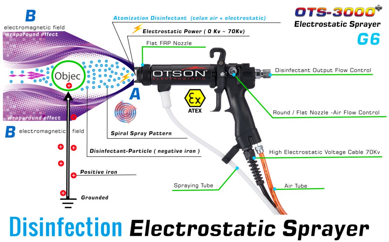 Electrostatic Sprayer-Disinfection